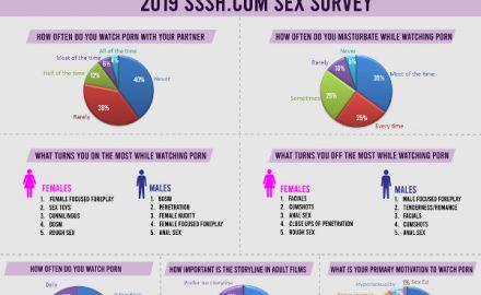 Sssh.com Survey